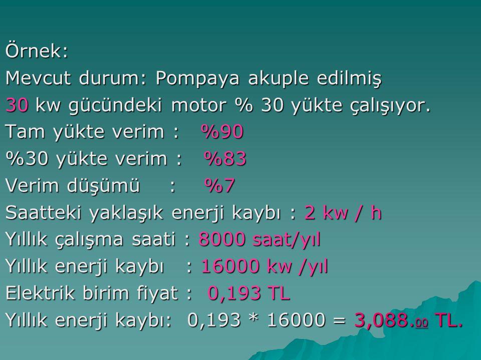 Örnek: Mevcut durum: Pompaya akuple edilmiş. 30 kw gücündeki motor % 30 yükte çalışıyor. Tam yükte verim : %90.