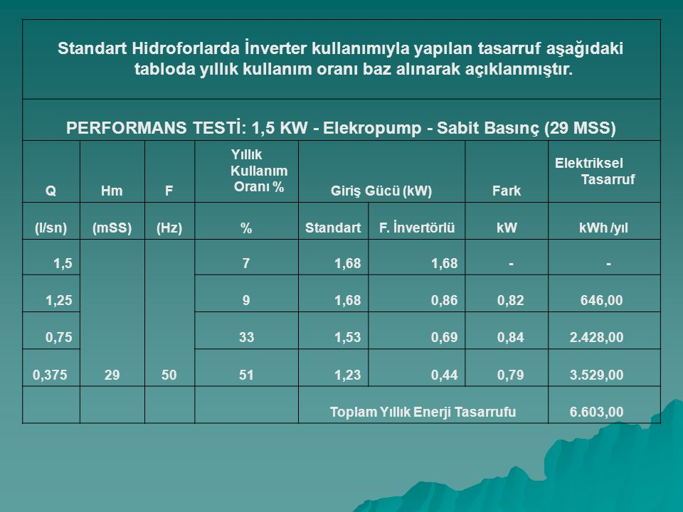 PERFORMANS TESTİ: 1,5 KW - Elekropump - Sabit Basınç (29 MSS)