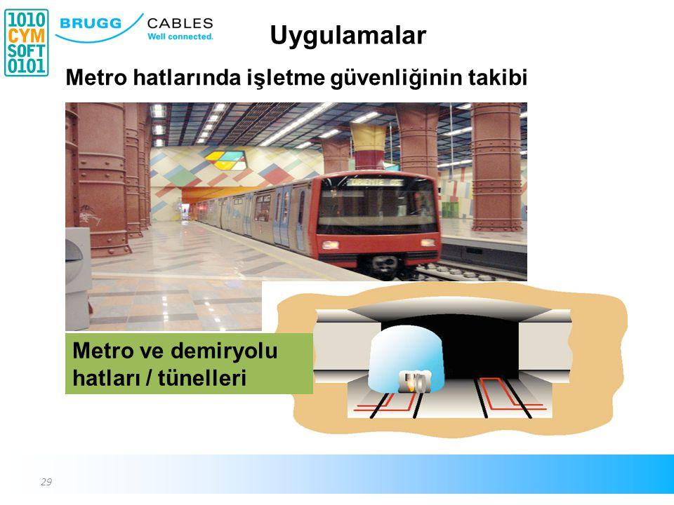Uygulamalar Metro hatlarında işletme güvenliğinin takibi