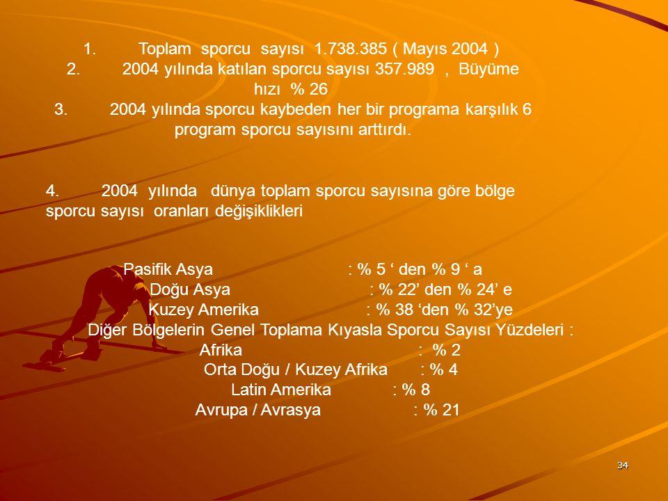 1. Toplam sporcu sayısı 1.738.385 ( Mayıs 2004 )