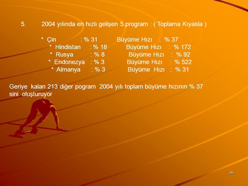 5. 2004 yılında en hızlı gelişen 5 program : ( Toplama Kıyasla )