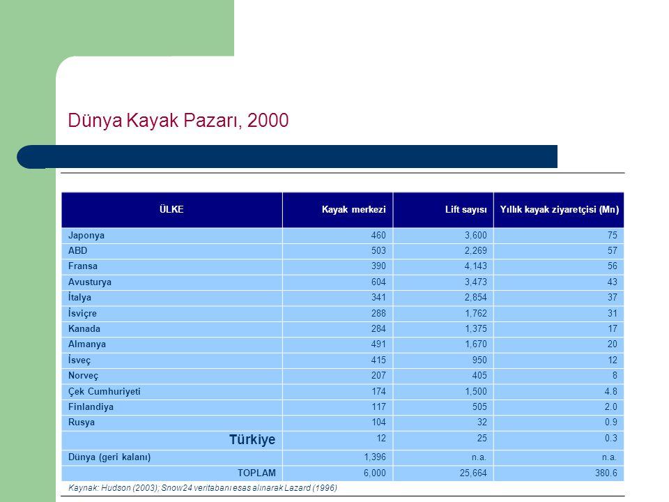 Dünya Kayak Pazarı, 2000 Türkiye ÜLKE Kayak merkezi Lift sayısı