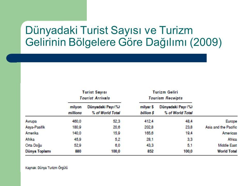 Dünyadaki Turist Sayısı ve Turizm Gelirinin Bölgelere Göre Dağılımı (2009)