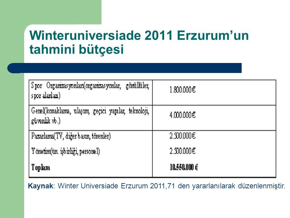 Winteruniversiade 2011 Erzurum'un tahmini bütçesi