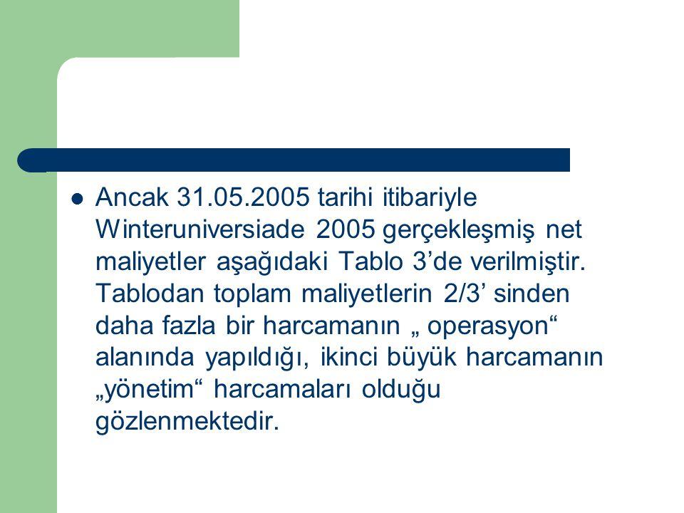 Ancak 31.05.2005 tarihi itibariyle Winteruniversiade 2005 gerçekleşmiş net maliyetler aşağıdaki Tablo 3'de verilmiştir.