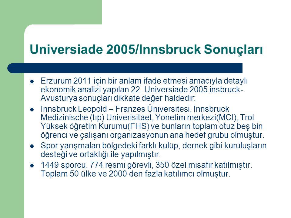 Universiade 2005/Innsbruck Sonuçları