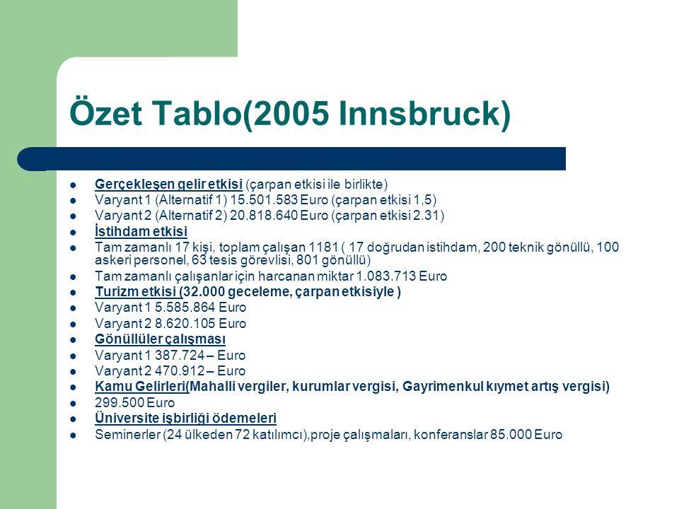Özet Tablo(2005 Innsbruck)