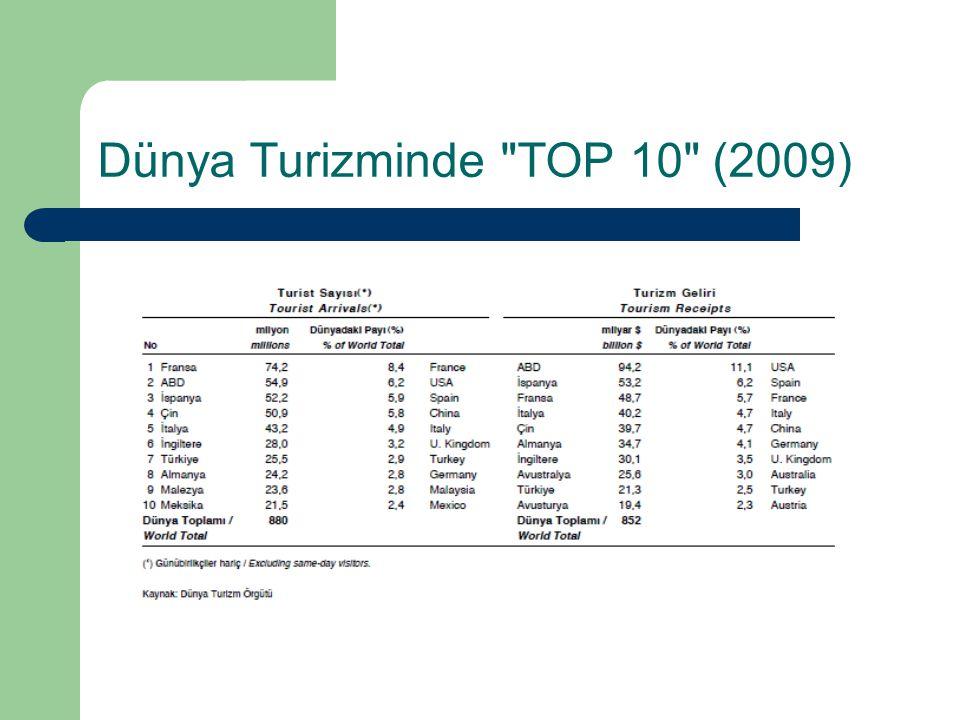 Dünya Turizminde TOP 10 (2009)