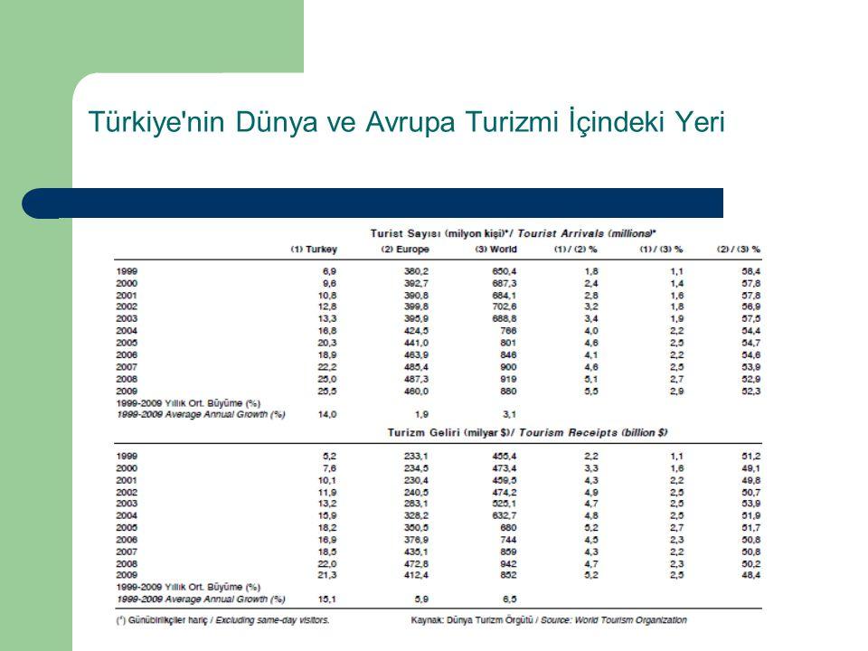 Türkiye nin Dünya ve Avrupa Turizmi İçindeki Yeri