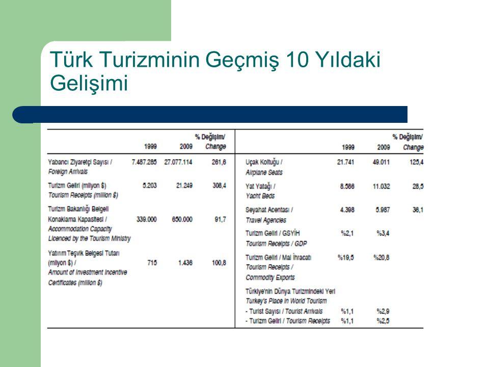 Türk Turizminin Geçmiş 10 Yıldaki Gelişimi