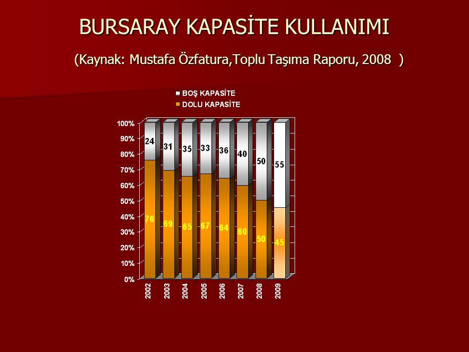 BURSARAY KAPASİTE KULLANIMI (Kaynak: Mustafa Özfatura,Toplu Taşıma Raporu, 2008 )