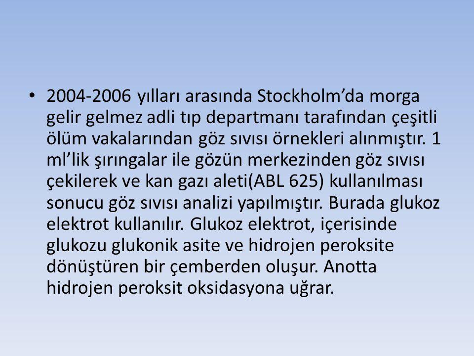 2004-2006 yılları arasında Stockholm'da morga gelir gelmez adli tıp departmanı tarafından çeşitli ölüm vakalarından göz sıvısı örnekleri alınmıştır.