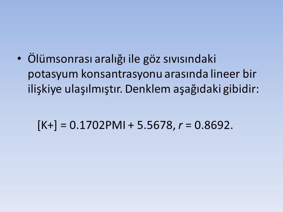 Ölümsonrası aralığı ile göz sıvısındaki potasyum konsantrasyonu arasında lineer bir ilişkiye ulaşılmıştır. Denklem aşağıdaki gibidir: