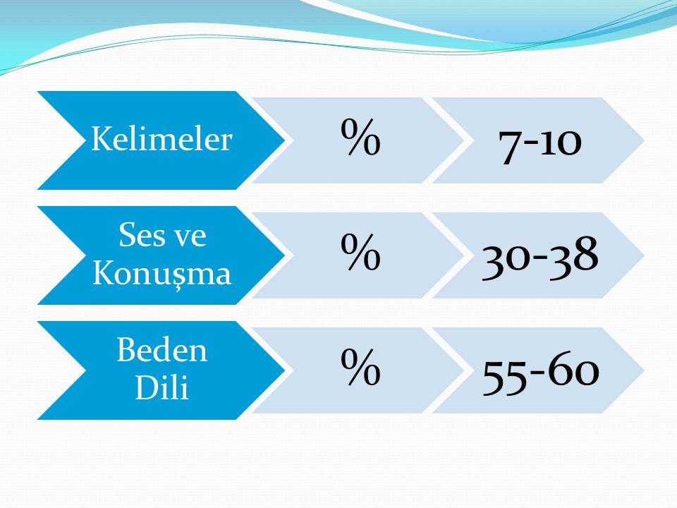 Kelimeler % 7-10 Ses ve Konuşma 30-38 Beden Dili 55-60
