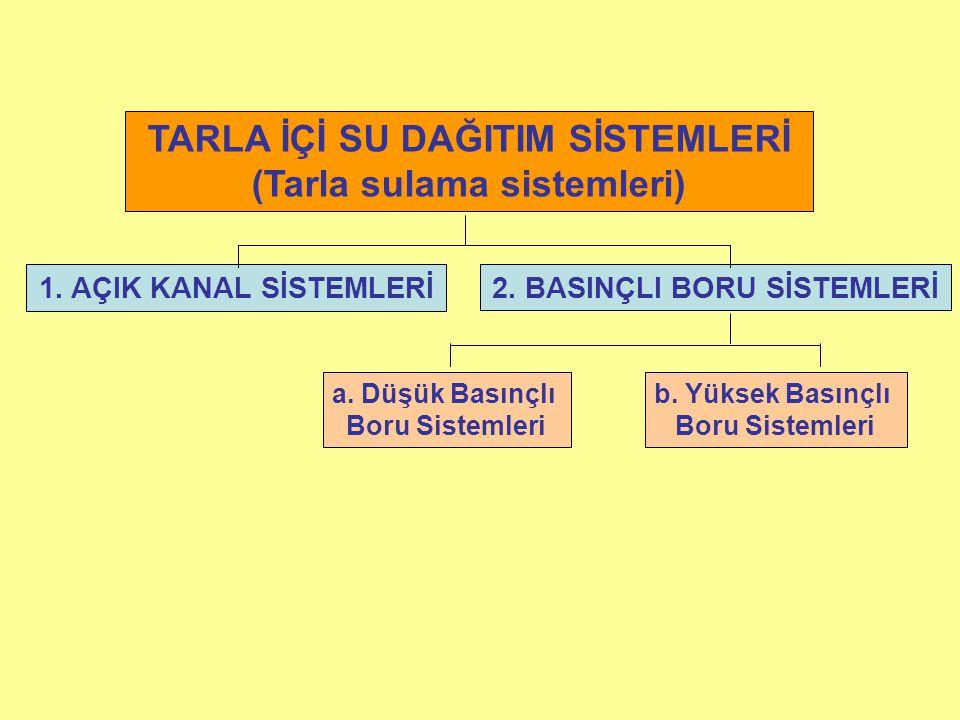 TARLA İÇİ SU DAĞITIM SİSTEMLERİ (Tarla sulama sistemleri)