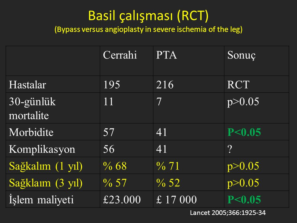 Basil çalışması (RCT) (Bypass versus angioplasty in severe ischemia of the leg)