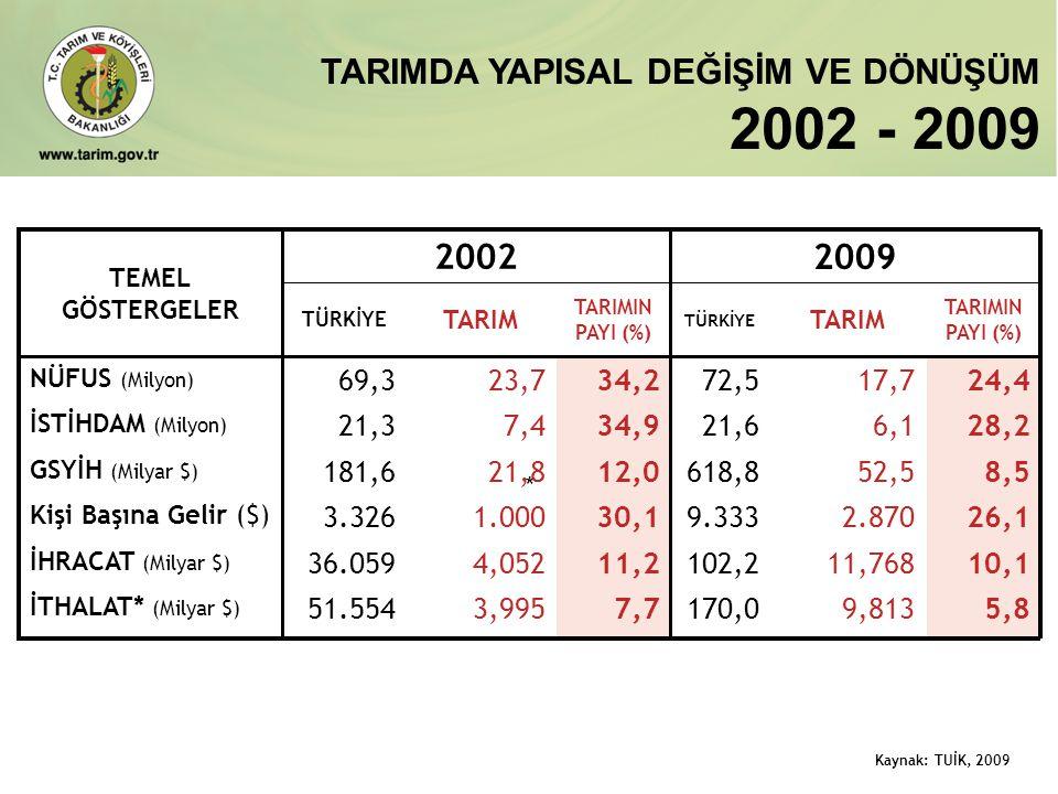 2002 - 2009 TARIMDA YAPISAL DEĞİŞİM VE DÖNÜŞÜM 2002 2009 69,3 23,7