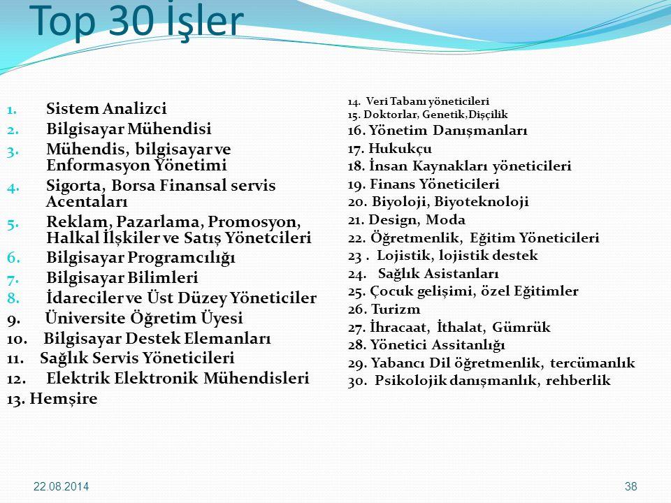 Top 30 İşler Sistem Analizci Bilgisayar Mühendisi