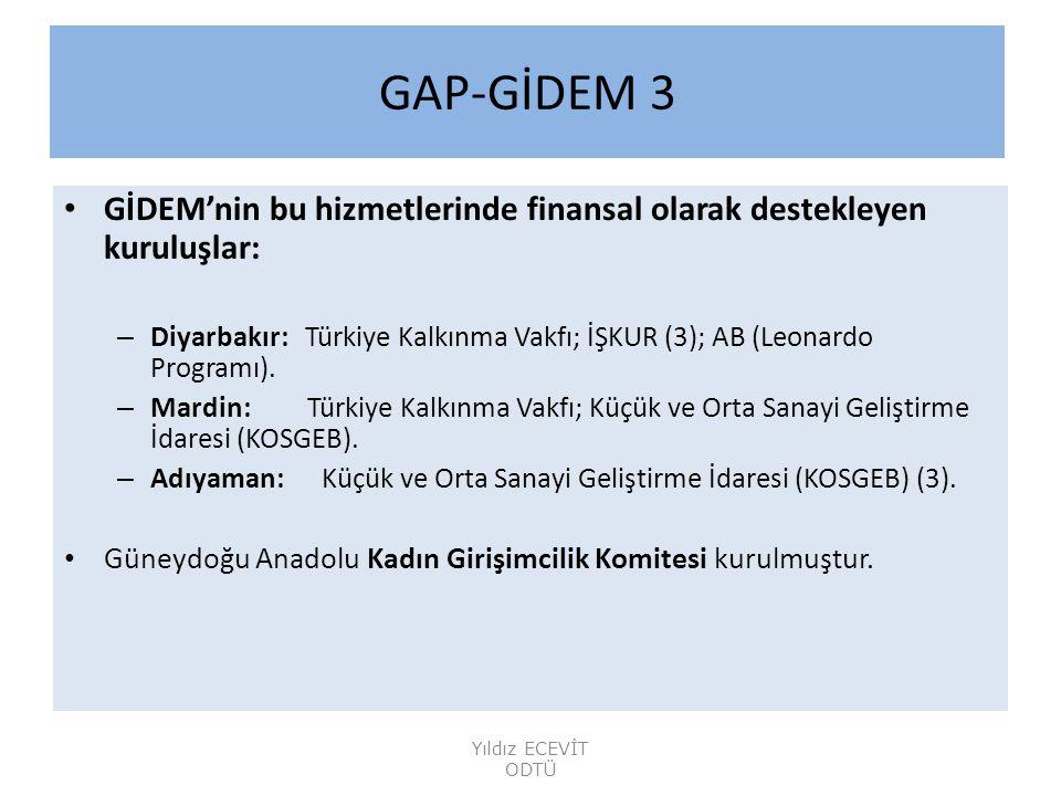 GAP-GİDEM 3 GİDEM'nin bu hizmetlerinde finansal olarak destekleyen kuruluşlar: