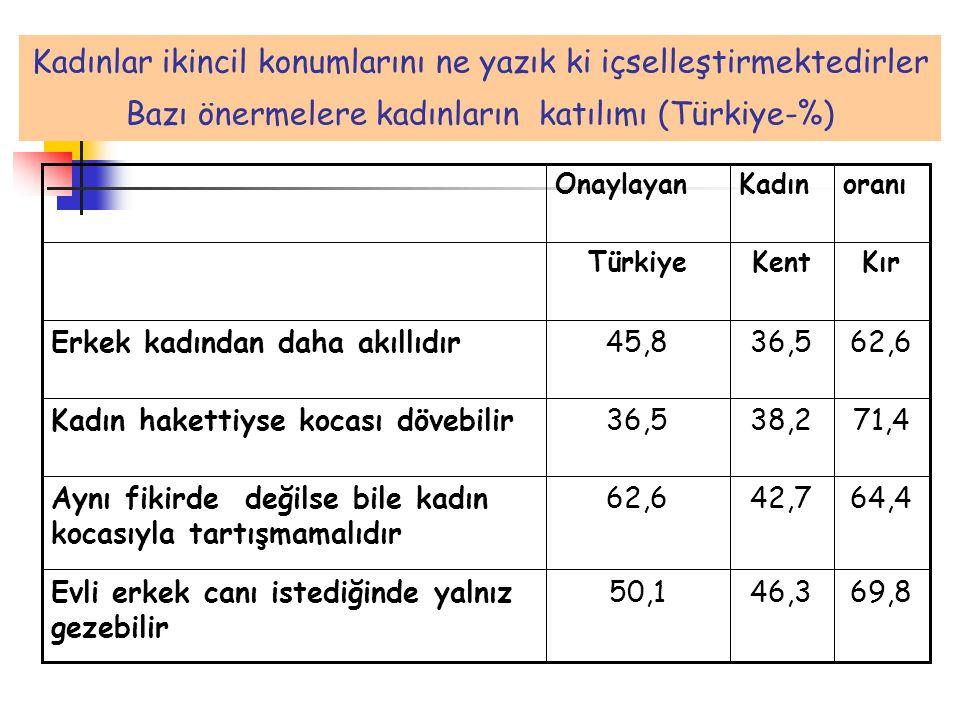Kadınlar ikincil konumlarını ne yazık ki içselleştirmektedirler Bazı önermelere kadınların katılımı (Türkiye-%)