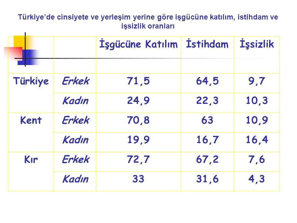 İşgücüne Katılım İstihdam İşsizlik Türkiye Erkek 71,5 64,5 9,7 Kadın