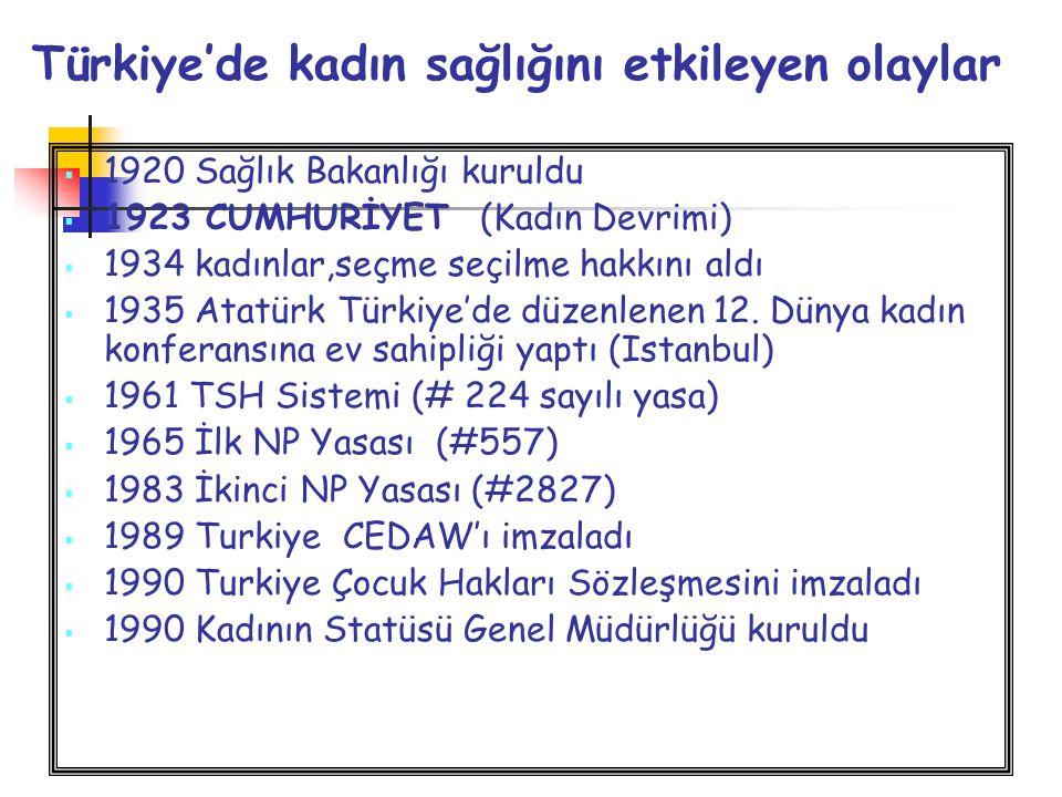 Türkiye'de kadın sağlığını etkileyen olaylar