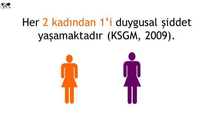 Her 2 kadından 1'i duygusal şiddet yaşamaktadır (KSGM, 2009).