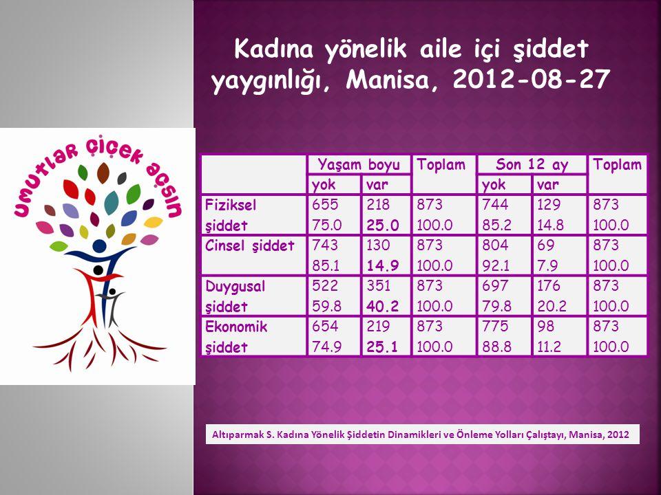 Kadına yönelik aile içi şiddet yaygınlığı, Manisa, 2012-08-27