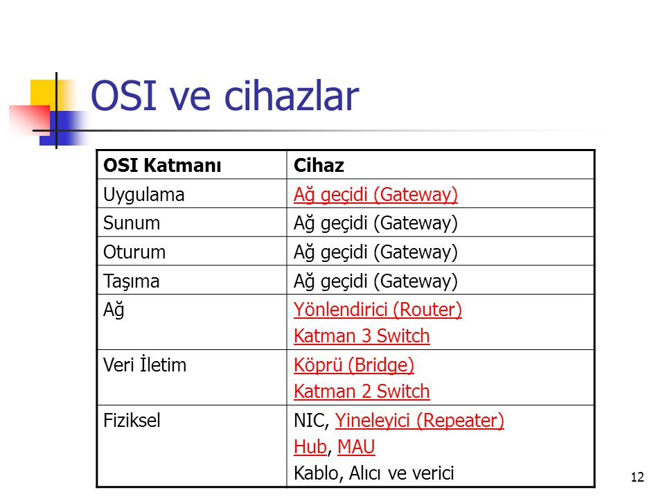 OSI ve cihazlar OSI Katmanı Cihaz Uygulama Ağ geçidi (Gateway) Sunum