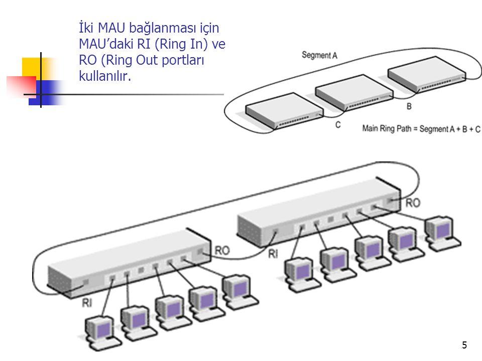 İki MAU bağlanması için MAU'daki RI (Ring In) ve RO (Ring Out portları kullanılır.