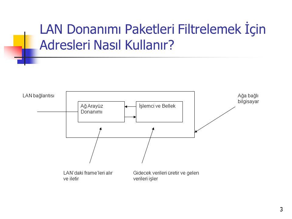 LAN Donanımı Paketleri Filtrelemek İçin Adresleri Nasıl Kullanır