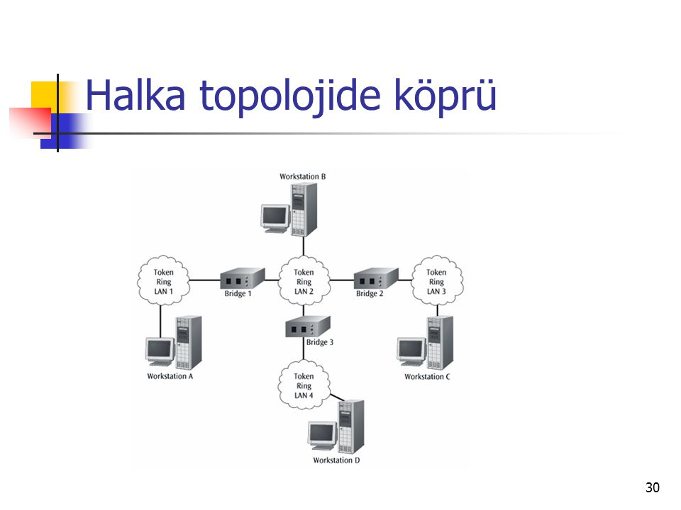 Halka topolojide köprü
