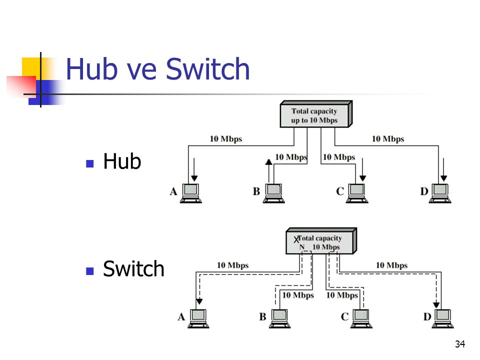 Hub ve Switch Hub Switch x