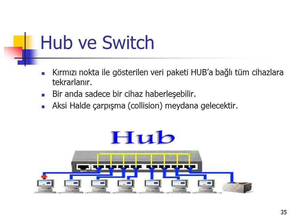 Hub ve Switch Kırmızı nokta ile gösterilen veri paketi HUB'a bağlı tüm cihazlara tekrarlanır. Bir anda sadece bir cihaz haberleşebilir.