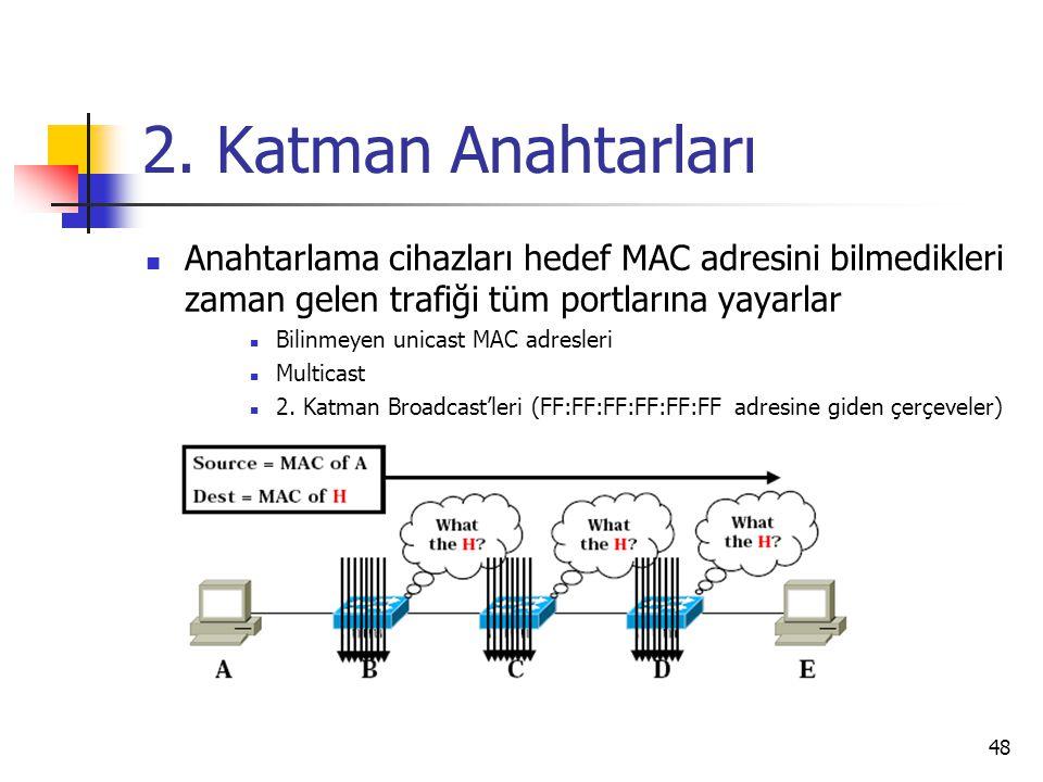 2. Katman Anahtarları Anahtarlama cihazları hedef MAC adresini bilmedikleri zaman gelen trafiği tüm portlarına yayarlar.