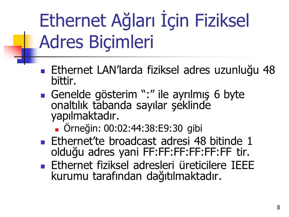 Ethernet Ağları İçin Fiziksel Adres Biçimleri