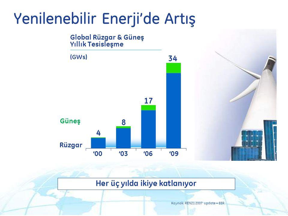 Yenilenebilir Enerji'de Artış