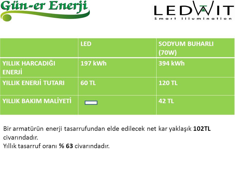 LED SODYUM BUHARLI (70W) YILLIK HARCADIĞI ENERJİ. 197 kWh. 394 kWh. YILLIK ENERJİ TUTARI. 60 TL.