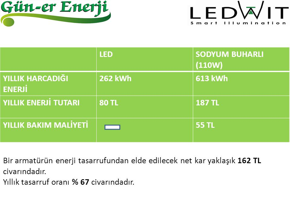 LED SODYUM BUHARLI (110W) YILLIK HARCADIĞI ENERJİ. 262 kWh. 613 kWh. YILLIK ENERJİ TUTARI. 80 TL.