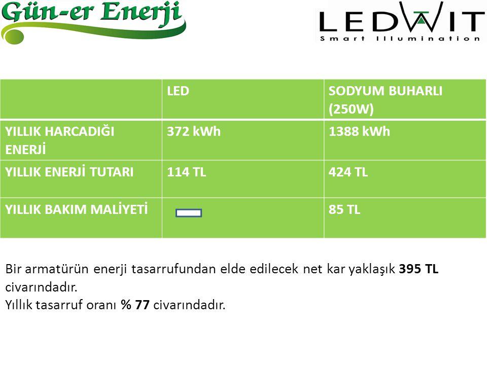 LED SODYUM BUHARLI (250W) YILLIK HARCADIĞI ENERJİ. 372 kWh. 1388 kWh. YILLIK ENERJİ TUTARI. 114 TL.