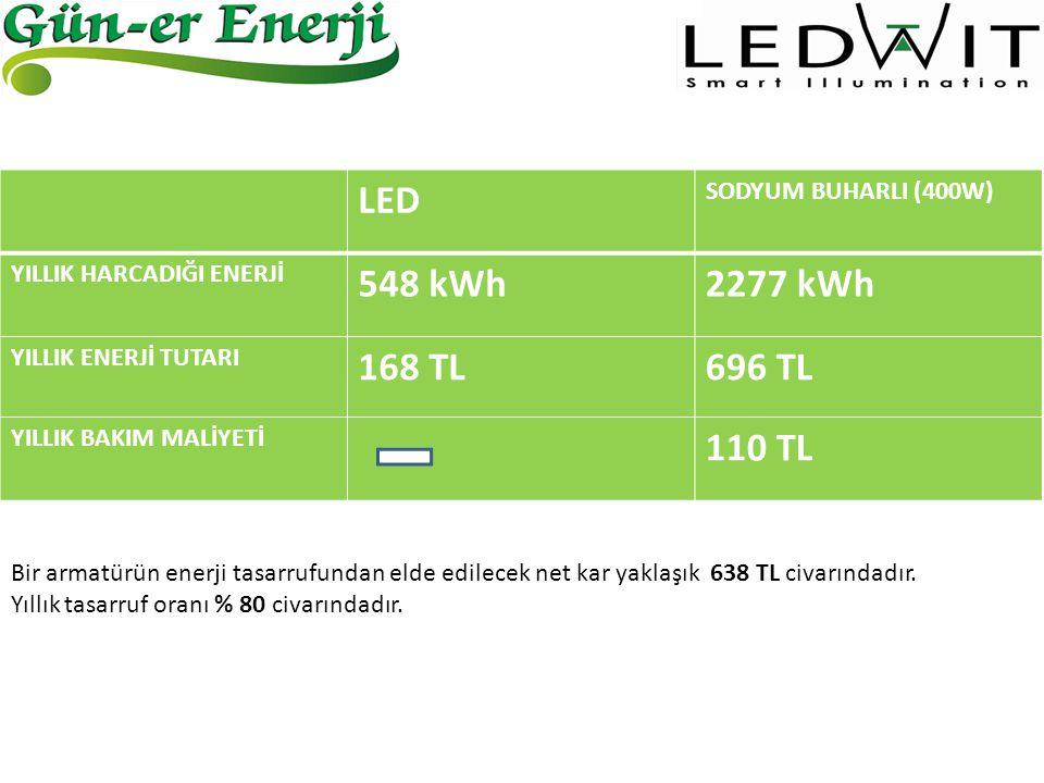 LED 548 kWh 2277 kWh 168 TL 696 TL 110 TL SODYUM BUHARLI (400W)