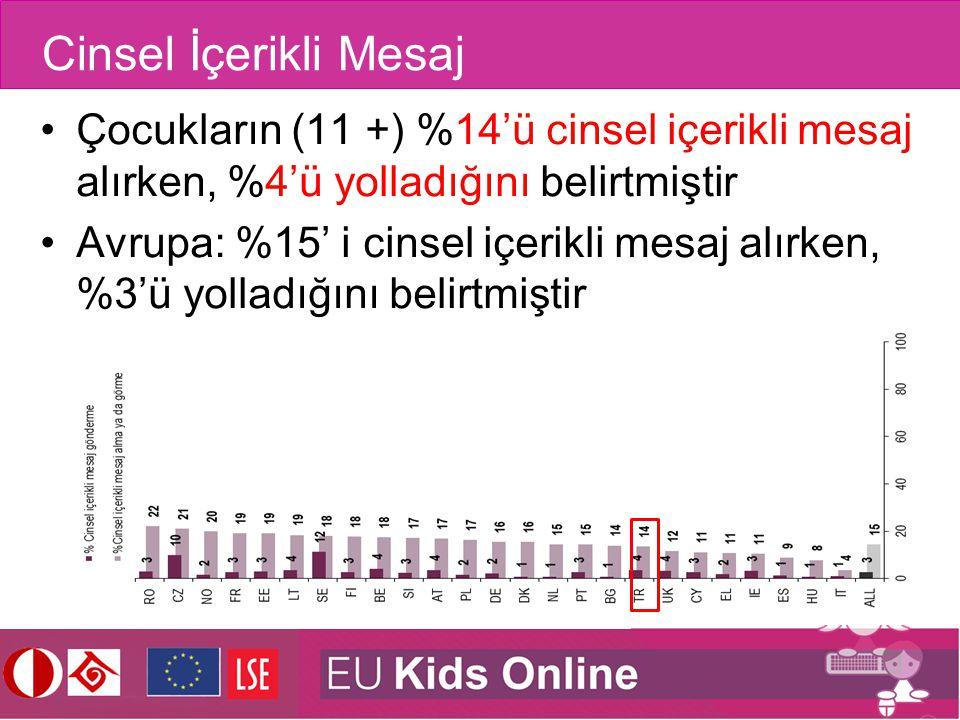 Cinsel İçerikli Mesaj Çocukların (11 +) %14'ü cinsel içerikli mesaj alırken, %4'ü yolladığını belirtmiştir.