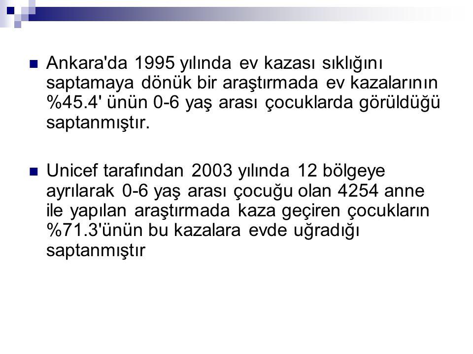 Ankara da 1995 yılında ev kazası sıklığını saptamaya dönük bir araştırmada ev kazalarının %45.4 ünün 0-6 yaş arası çocuklarda görüldüğü saptanmıştır.
