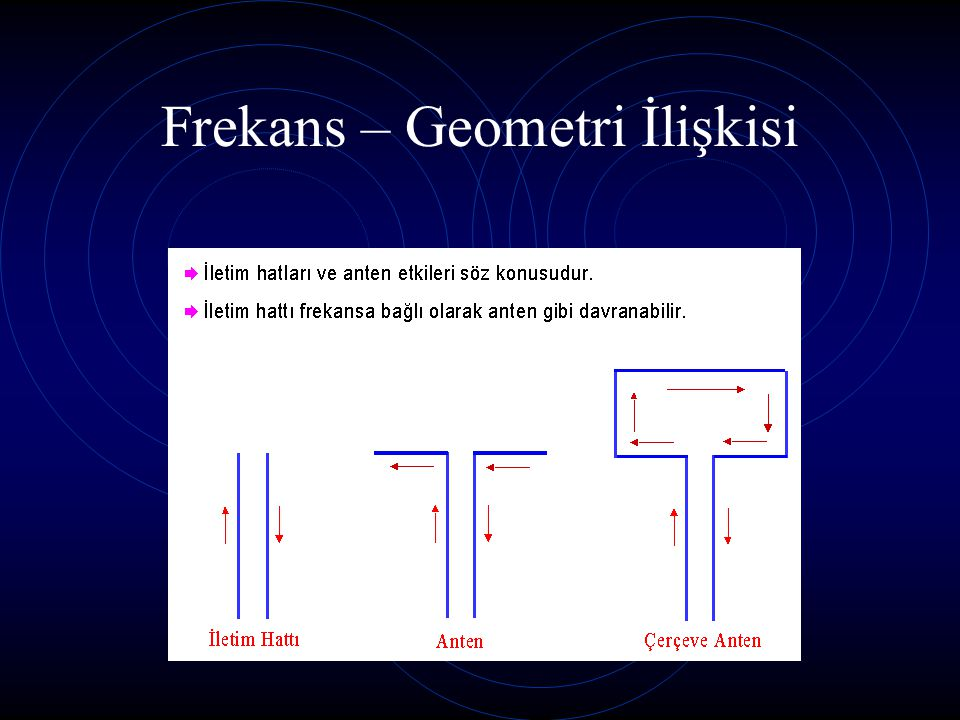 Frekans – Geometri İlişkisi