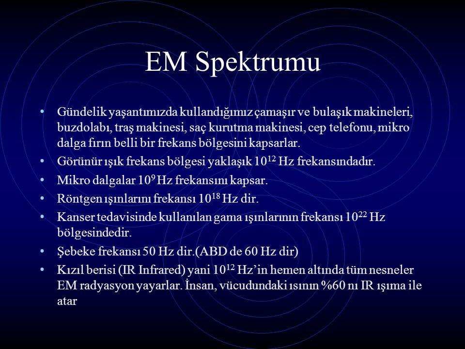 EM Spektrumu