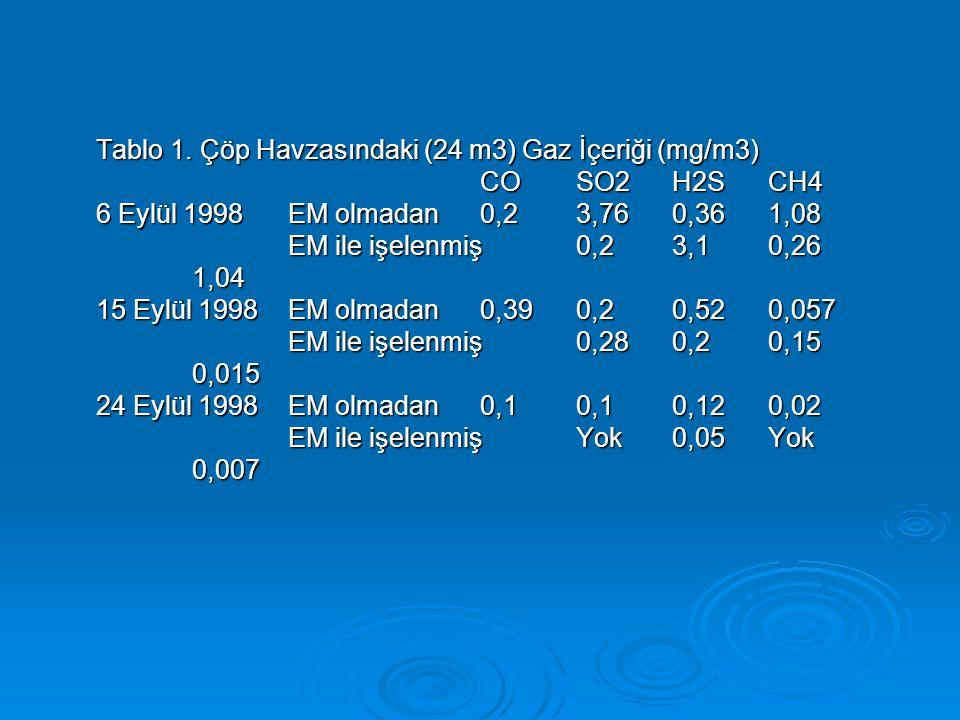 Tablo 1. Çöp Havzasındaki (24 m3) Gaz İçeriği (mg/m3). CO. SO2. H2S
