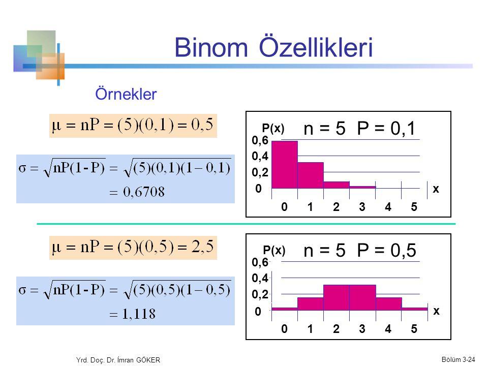 Binom Özellikleri n = 5 P = 0,1 Mean n = 5 P = 0,5 Örnekler P(x) 0,6