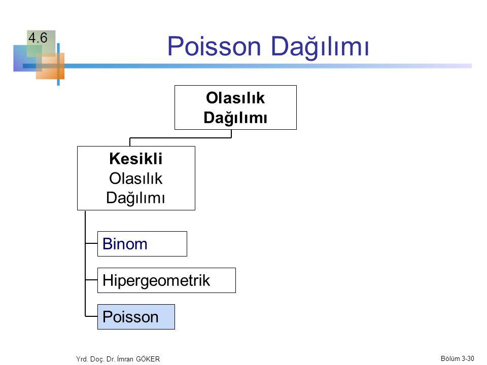 Poisson Dağılımı Olasılık Dağılımı Kesikli Olasılık Dağılımı Binom