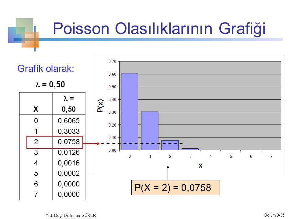 Poisson Olasılıklarının Grafiği