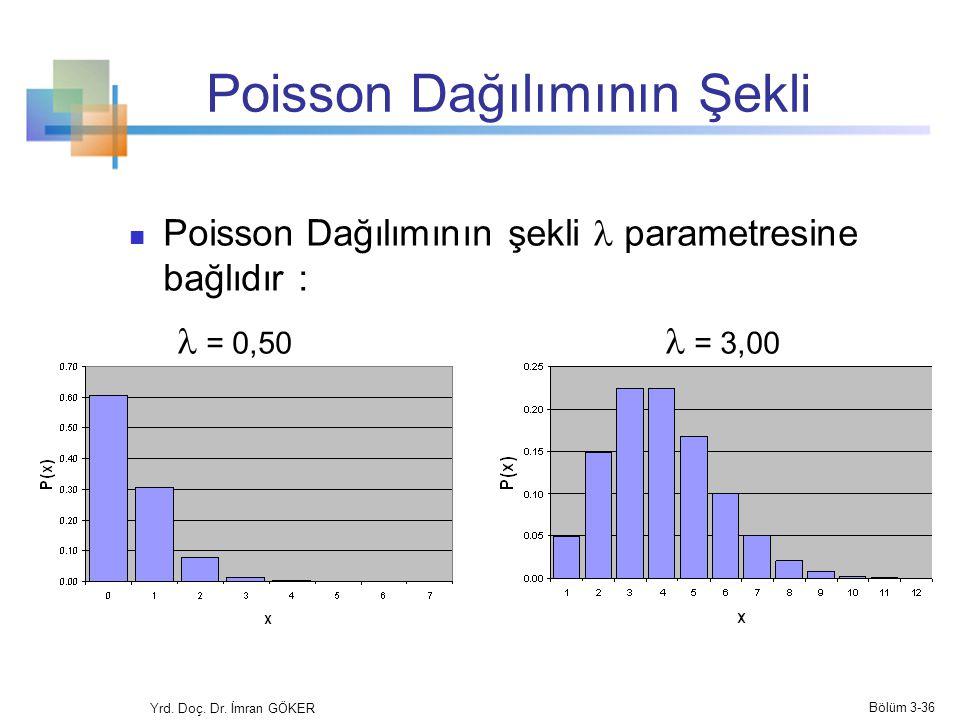 Poisson Dağılımının Şekli